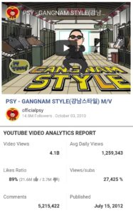 Top 10 most viewed youtube videos of the world till now, most viewed youtuve video, Gangnam style