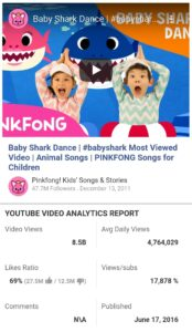 baby shark dance, children rhymes, most viewed youtube video of world, world 1st yt video